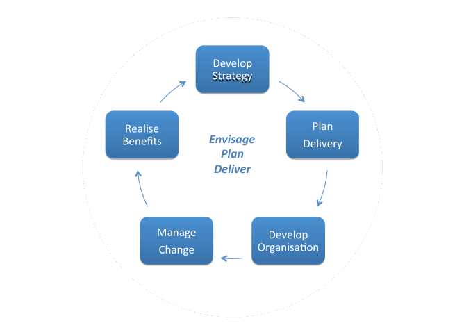 Service delivery circle